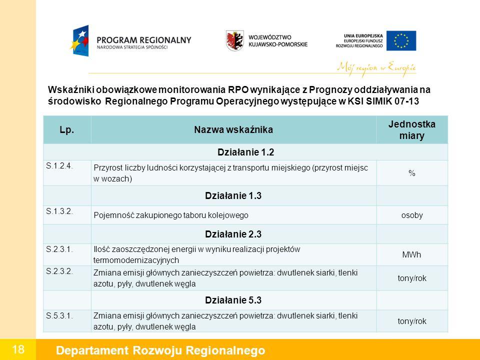 18 Departament Rozwoju Regionalnego Wskaźniki obowiązkowe monitorowania RPO wynikające z Prognozy oddziaływania na środowisko Regionalnego Programu Operacyjnego występujące w KSI SIMIK 07-13 Lp.Nazwa wskaźnika Jednostka miary Działanie 1.2 S.1.2.4.