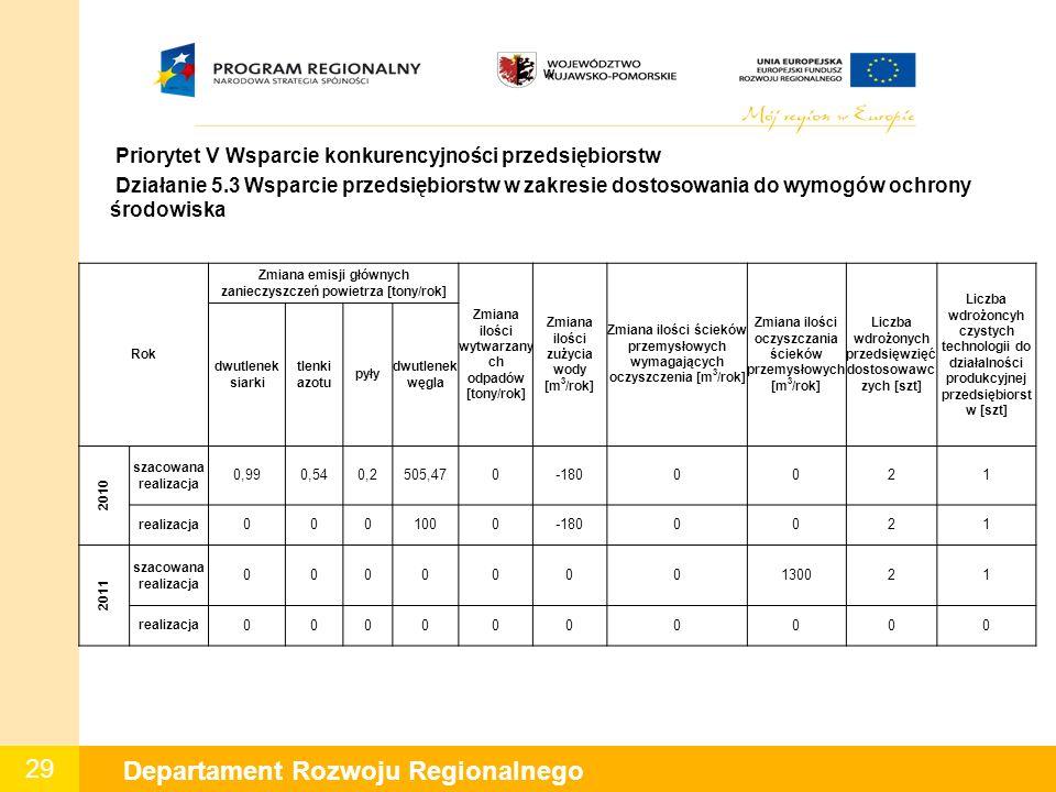 29 Departament Rozwoju Regionalnego W Priorytet V Wsparcie konkurencyjności przedsiębiorstw Działanie 5.3 Wsparcie przedsiębiorstw w zakresie dostosowania do wymogów ochrony środowiska Rok Zmiana emisji głównych zanieczyszczeń powietrza [tony/rok] Zmiana ilości wytwarzany ch odpadów [tony/rok] Zmiana ilości zużycia wody [m 3 /rok] Zmiana ilości ścieków przemysłowych wymagających oczyszczenia [m 3 /rok] Zmiana ilości oczyszczania ścieków przemysłowych [m 3 /rok] Liczba wdrożonych przedsięwzięć dostosowawc zych [szt] Liczba wdrożoncyh czystych technologii do działalności produkcyjnej przedsiębiorst w [szt] dwutlenek siarki tlenki azotu pyły dwutlenek węgla 2010 szacowana realizacja 0,990,540,2505,470-1800021 realizacja 0001000-1800021 2011 szacowana realizacja 0000000130021 realizacja 0000000000