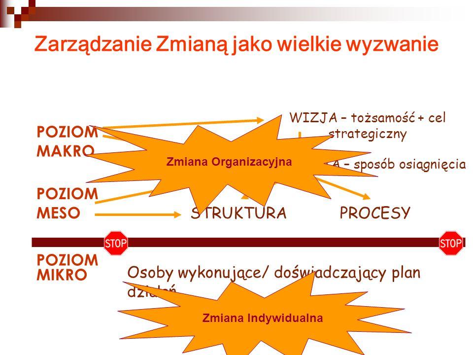 Zarządzanie Zmianą jako wielkie wyzwanie POZIOM MAKRO POZIOM MESO POZIOM MIKRO STRATEGIA – sposób osiągnięcia WIZJA – tożsamość + cel strategiczny Osoby wykonujące/ doświadczający plan działań STRUKTURAPROCESY Zmiana Organizacyjna Zmiana Indywidualna