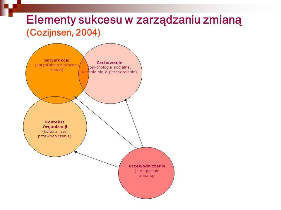 Elementy sukcesu w zarządzaniu zmianą (Cozijnsen, 2004) Satysfakcja (satysfakcja z procesu zmian) Zachowanie (psychologia socjalna, uczenie się & przeszkolenie) Kontekst Organizacji (kultura, styl przewodniczenia) Przewodniczenie (zarządzanie zmianą)
