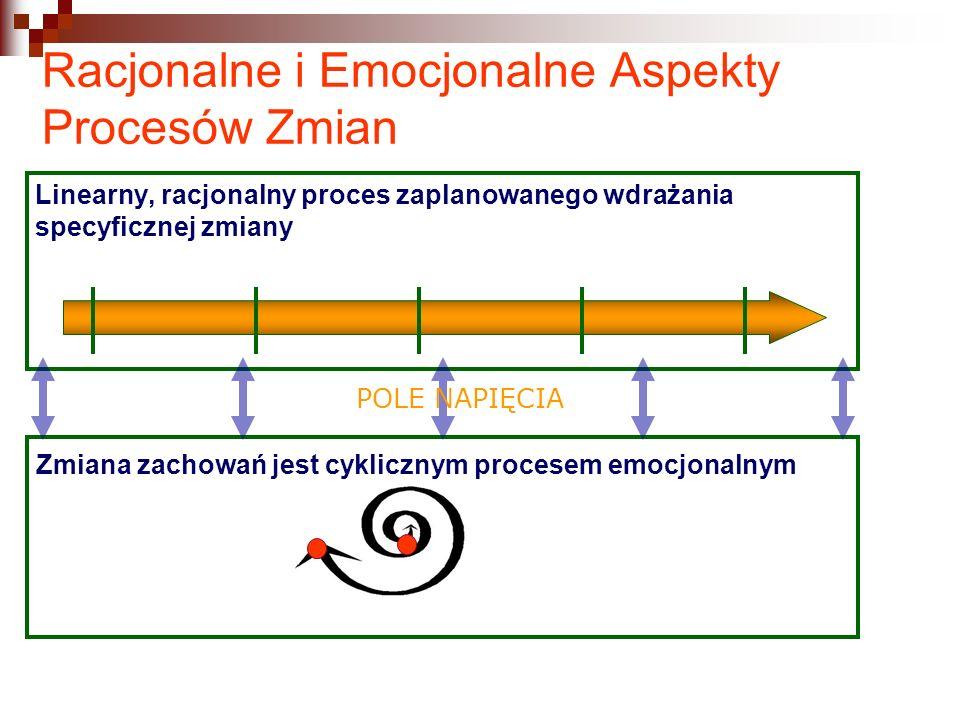 Racjonalne i Emocjonalne Aspekty Procesów Zmian Linearny, racjonalny proces zaplanowanego wdrażania specyficznej zmiany Zmiana zachowań jest cyklicznym procesem emocjonalnym POLE NAPIĘCIA