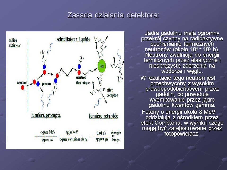 Zasada działania detektora: Jądra gadolinu mają ogromny przekrój czynny na radioaktywne pochłanianie termicznych neutronów (około 10 4 – 10 5 b). Neut