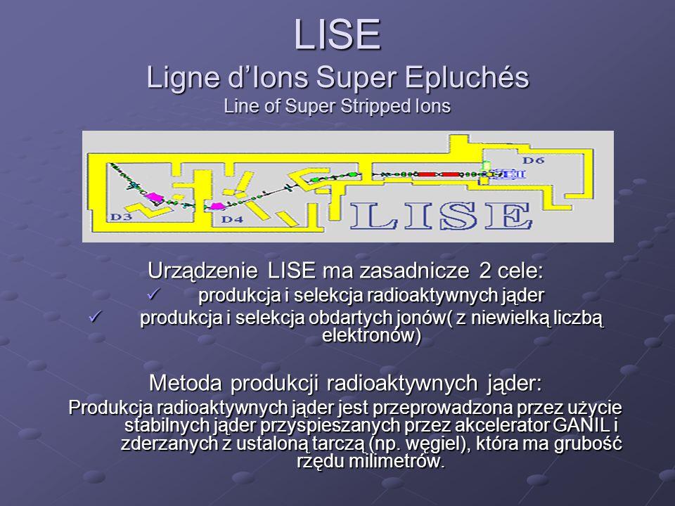 LISE Ligne d'Ions Super Epluchés Line of Super Stripped Ions Urządzenie LISE ma zasadnicze 2 cele: produkcja i selekcja radioaktywnych jąder produkcja