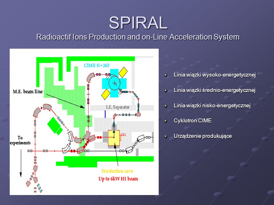 SPIRAL Radioactif Ions Production and on-Line Acceleration System Linia wiązki wysoko-energetycznej Linia wiązki średnio-energetycznej Linia wiązki nisko-energetycznej Cyklotron CIME Urządzenie produkujące