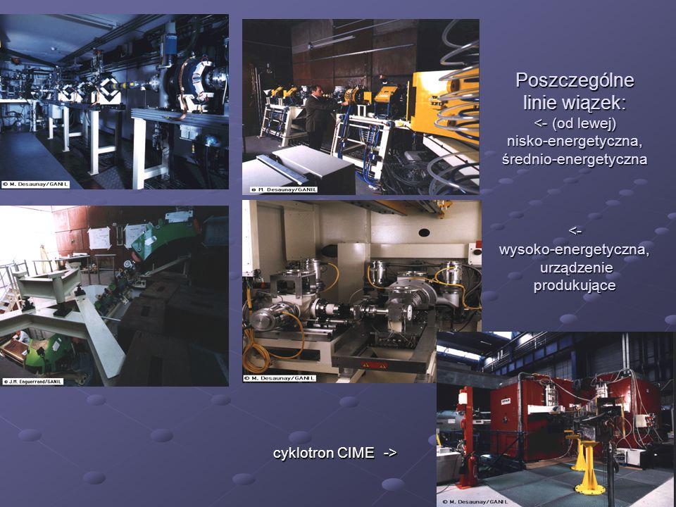 Poszczególne linie wiązek: <- (od lewej) nisko-energetyczna, średnio-energetyczna <- wysoko-energetyczna, urządzenie produkujące cyklotron CIME ->