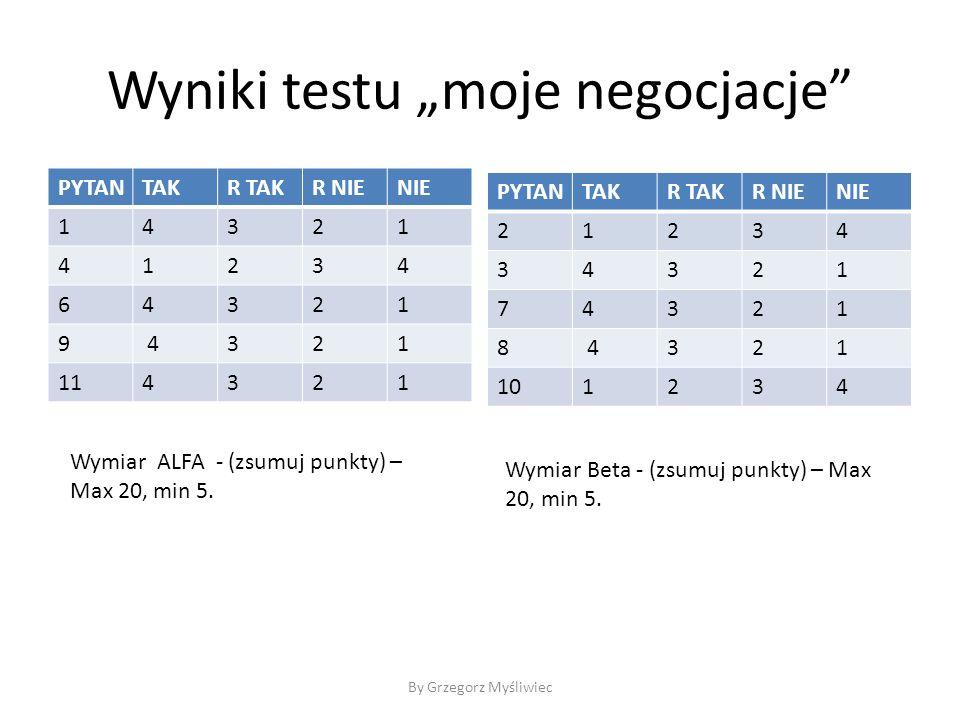 """Wyniki testu """"moje negocjacje PYTANTAKR TAKR NIENIE 14321 41234 64321 9 4321 114321 By Grzegorz Myśliwiec Wymiar ALFA - (zsumuj punkty) – Max 20, min 5."""