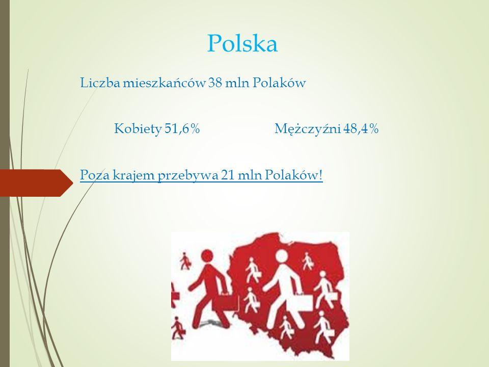 Polska Liczba mieszkańców 38 mln Polaków Kobiety 51,6% Mężczyźni 48,4% Poza krajem przebywa 21 mln Polaków!