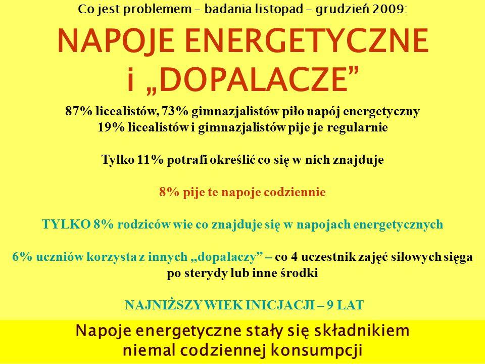 """Co jest problemem – badania listopad – grudzień 2009: NAPOJE ENERGETYCZNE i """"DOPALACZE 87% licealistów, 73% gimnazjalistów piło napój energetyczny 19% licealistów i gimnazjalistów pije je regularnie Tylko 11% potrafi określić co się w nich znajduje 8% pije te napoje codziennie TYLKO 8% rodziców wie co znajduje się w napojach energetycznych 6% uczniów korzysta z innych """"dopalaczy – co 4 uczestnik zajęć siłowych sięga po sterydy lub inne środki NAJNIŻSZY WIEK INICJACJI – 9 LAT Napoje energetyczne stały się składnikiem niemal codziennej konsumpcji"""