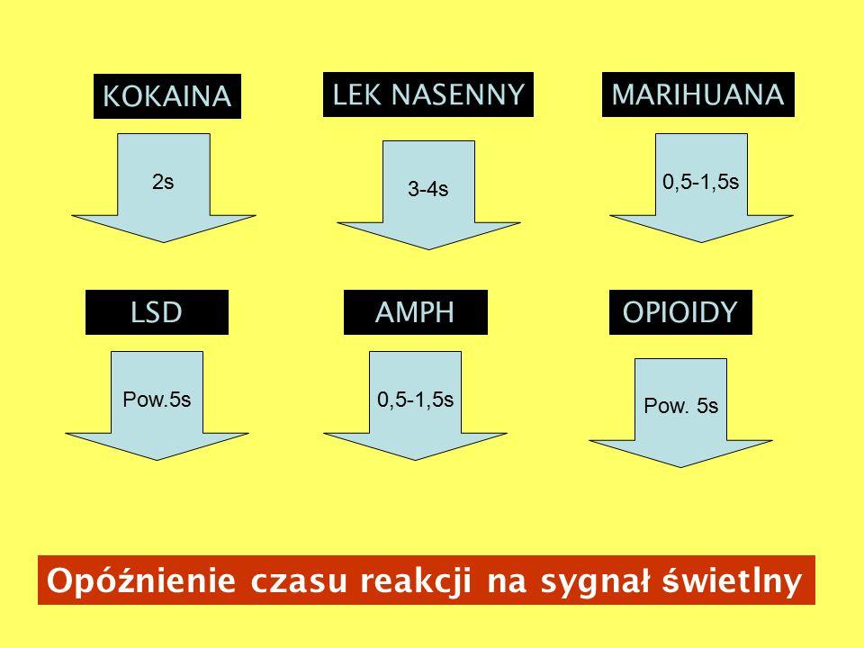 Opó ź nienie czasu reakcji na sygna ł ś wietlny KOKAINA LSD MARIHUANALEK NASENNY AMPHOPIOIDY 2s 3-4s 0,5-1,5s Pow.5s0,5-1,5s Pow.