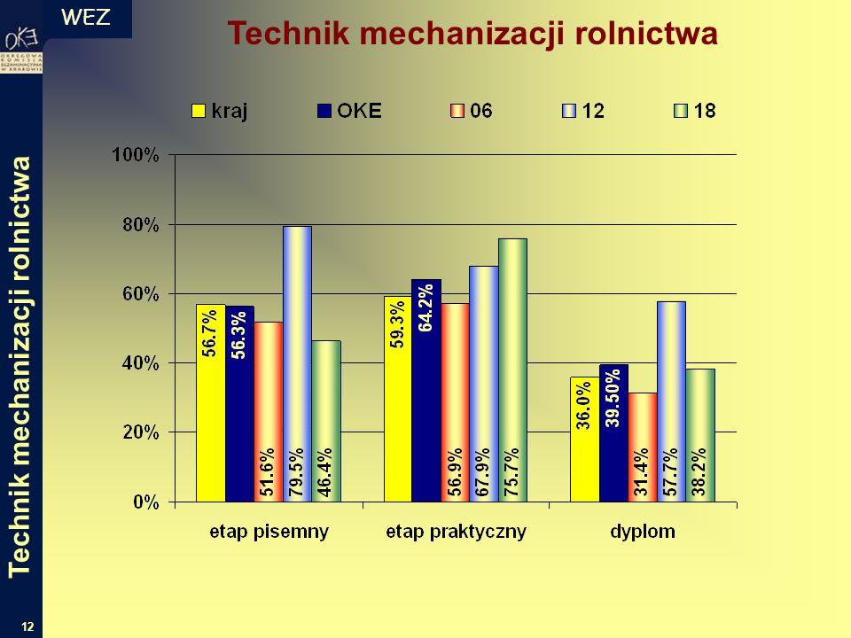 WEZ 12 Technik mechanizacji rolnictwa