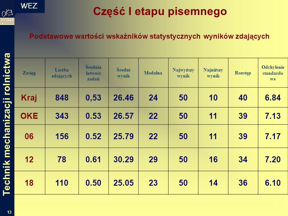WEZ 13 Zasięg Liczba zdających Średnia łatwość zadań Średni wynik Modalna Najwyższy wynik Najniższy wynik Rozstęp Odchylenie standardo we Kraj8480,532