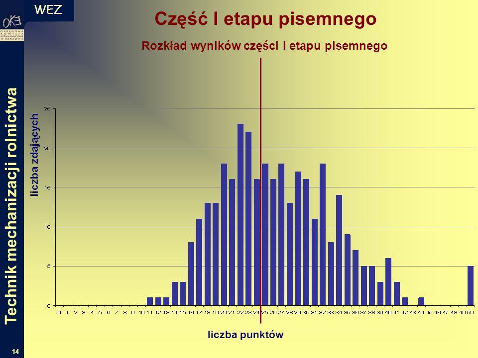 WEZ 14 liczba zdających liczba punktów Rozkład wyników części I etapu pisemnego Część I etapu pisemnego Technik mechanizacji rolnictwa