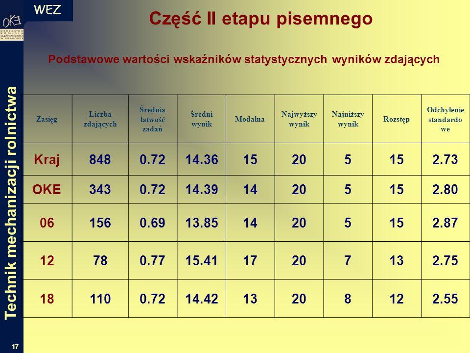 WEZ 17 Zasięg Liczba zdających Średnia łatwość zadań Średni wynik Modalna Najwyższy wynik Najniższy wynik Rozstęp Odchylenie standardo we Kraj8480.721