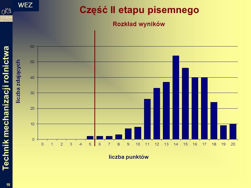 WEZ 18 liczba zdających liczba punktów Rozkład wyników Część II etapu pisemnego Technik mechanizacji rolnictwa