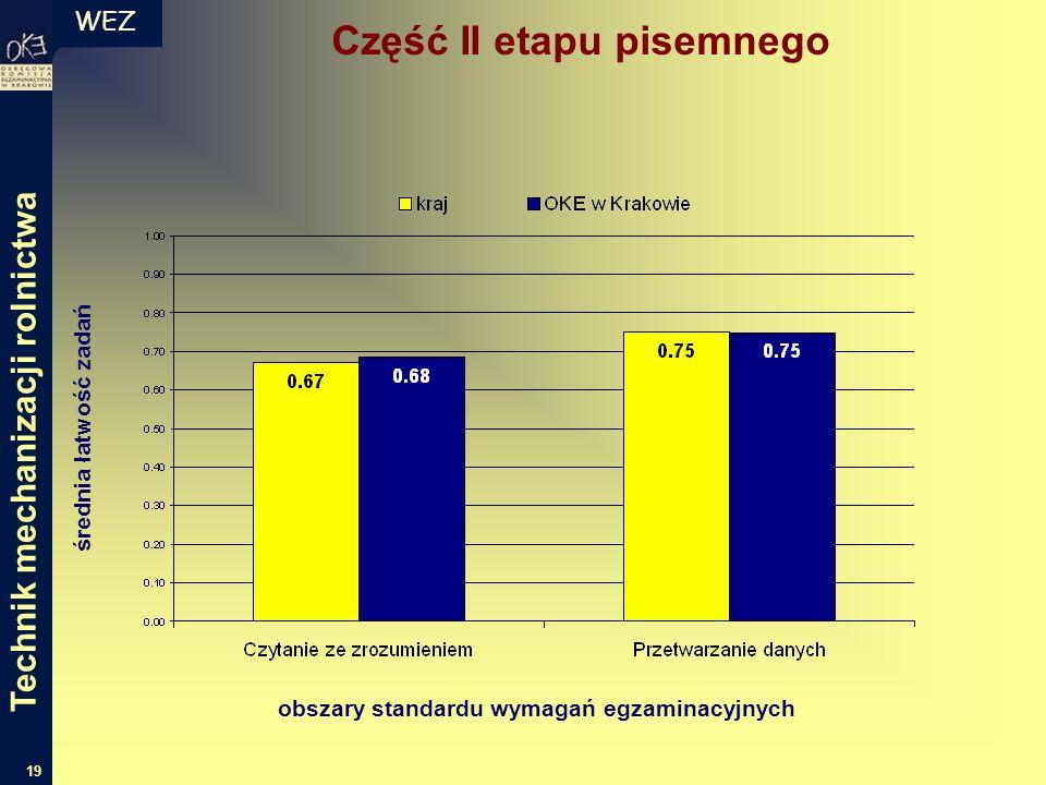 WEZ 19 średnia łatwość zadań obszary standardu wymagań egzaminacyjnych Część II etapu pisemnego Technik mechanizacji rolnictwa