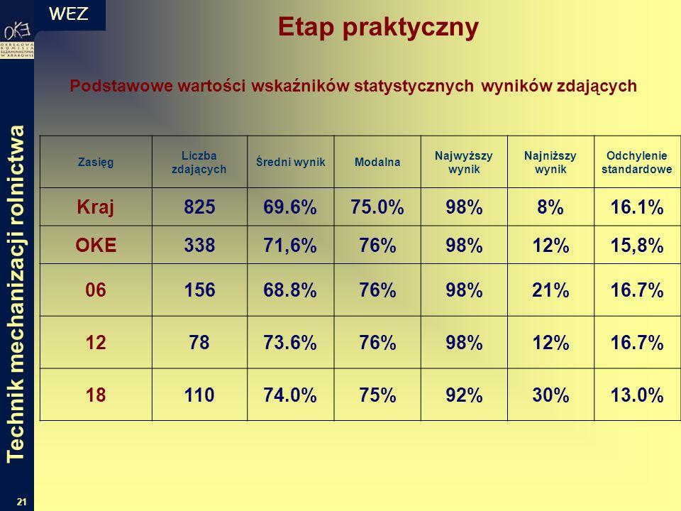 WEZ 21 Podstawowe wartości wskaźników statystycznych wyników zdających Zasięg Liczba zdających Średni wynikModalna Najwyższy wynik Najniższy wynik Odchylenie standardowe Kraj82569.6%75.0%98%8%16.1% OKE33871,6%76%98%12%15,8% 0615668.8%76%98%21%16.7% 127873.6%76%98%12%16.7% 1811074.0%75%92%30%13.0% Etap praktyczny Technik mechanizacji rolnictwa