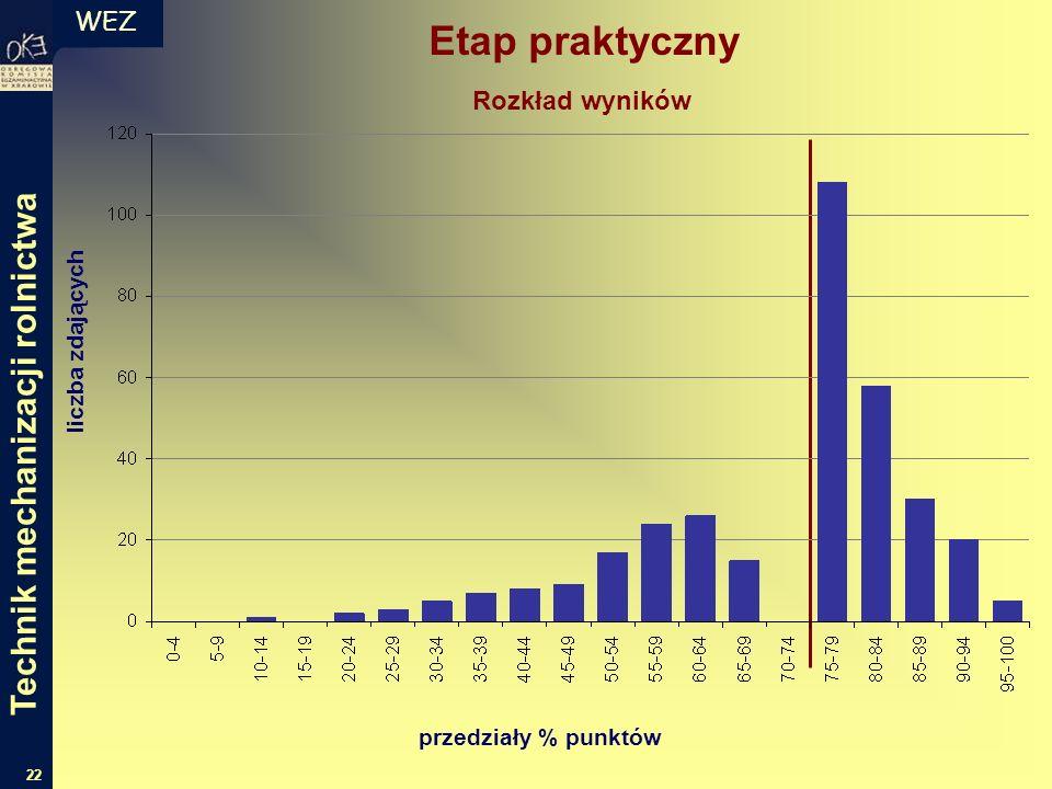 WEZ 22 liczba zdających przedziały % punktów Rozkład wyników Etap praktyczny Technik mechanizacji rolnictwa
