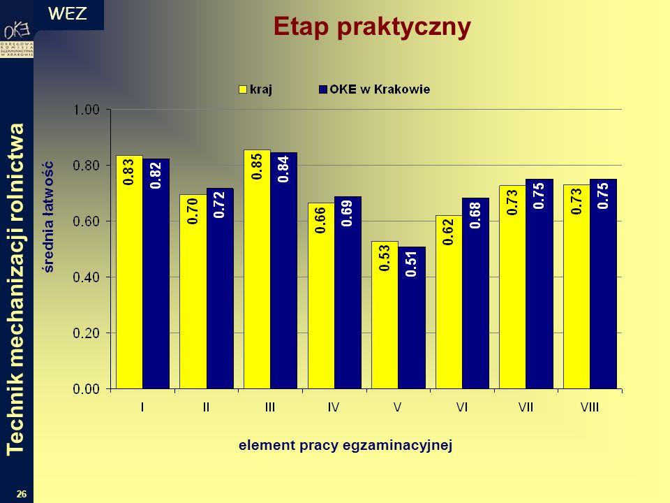 WEZ 26 Etap praktyczny średnia łatwość element pracy egzaminacyjnej Technik mechanizacji rolnictwa