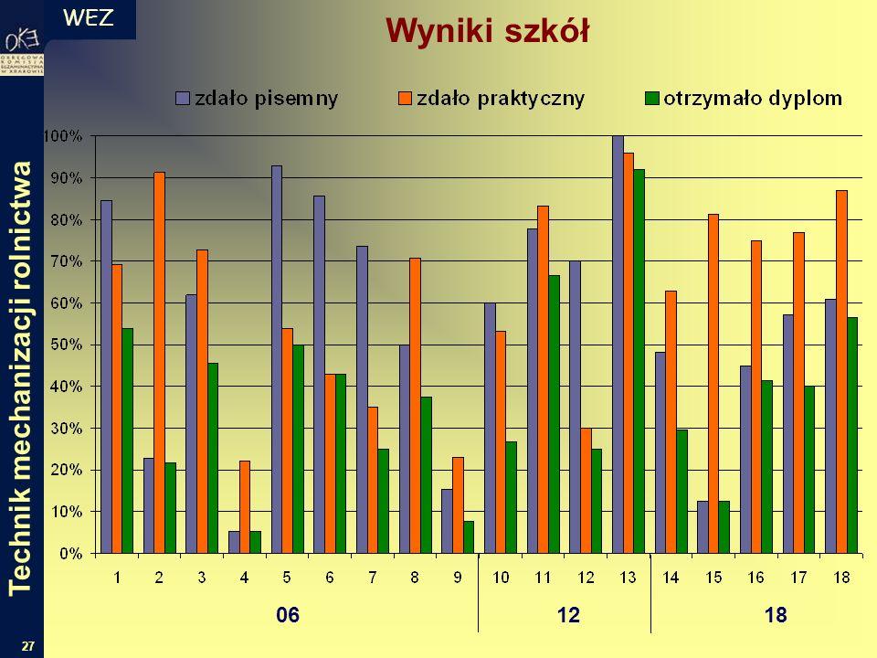 WEZ 27 Wyniki szkół 06 12 18 Technik mechanizacji rolnictwa