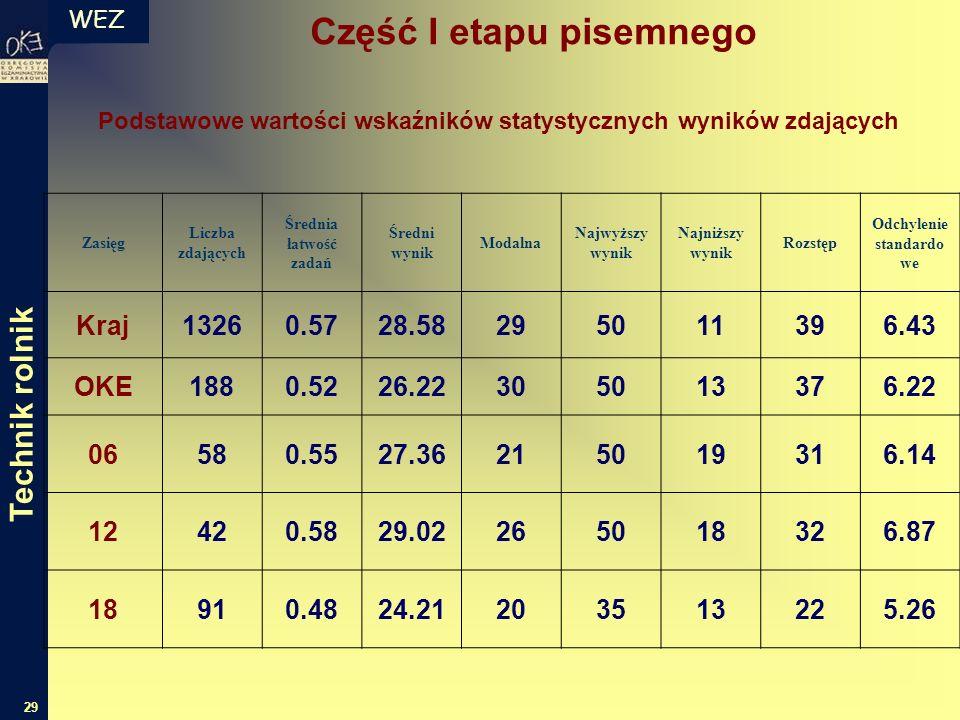 WEZ 29 Zasięg Liczba zdających Średnia łatwość zadań Średni wynik Modalna Najwyższy wynik Najniższy wynik Rozstęp Odchylenie standardo we Kraj13260.57