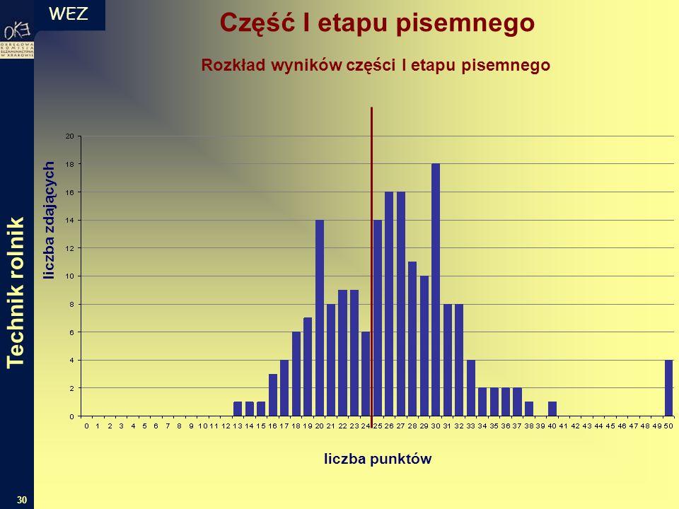 WEZ 30 liczba zdających liczba punktów Rozkład wyników części I etapu pisemnego Część I etapu pisemnego Technik rolnik