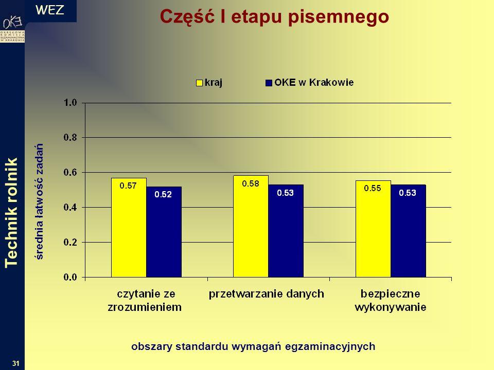 WEZ 31 średnia łatwość zadań obszary standardu wymagań egzaminacyjnych Część I etapu pisemnego Technik rolnik