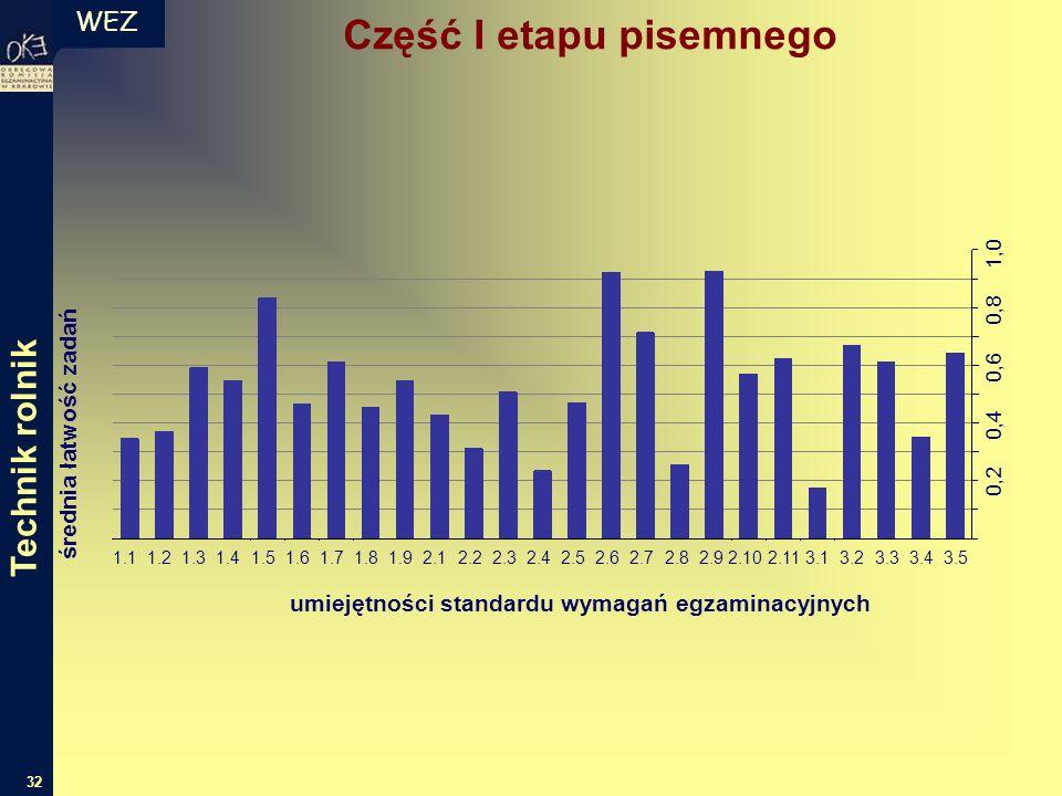 WEZ 32 średnia łatwość zadań umiejętności standardu wymagań egzaminacyjnych 1.1 1.2 1.3 1.4 1.5 1.6 1.7 1.8 1.9 2.1 2.2 2.3 2.4 2.5 2.6 2.7 2.8 2.9 2.10 2.11 3.1 3.2 3.3 3.4 3.5 0,2 0,4 0,6 0,8 1,0 Część I etapu pisemnego Technik rolnik