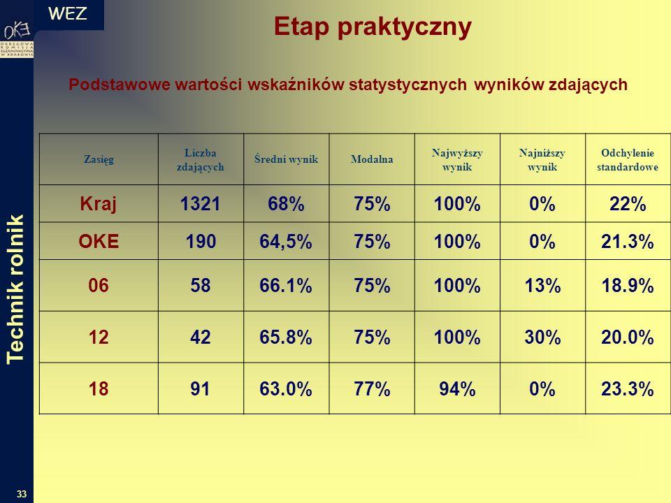 WEZ 33 Podstawowe wartości wskaźników statystycznych wyników zdających Zasięg Liczba zdających Średni wynikModalna Najwyższy wynik Najniższy wynik Odchylenie standardowe Kraj132168%75%100%0%22% OKE19064,5%75%100%0%21.3% 065866.1%75%100%13%18.9% 124265.8%75%100%30%20.0% 189163.0%77%94%0%23.3% Etap praktyczny Technik rolnik