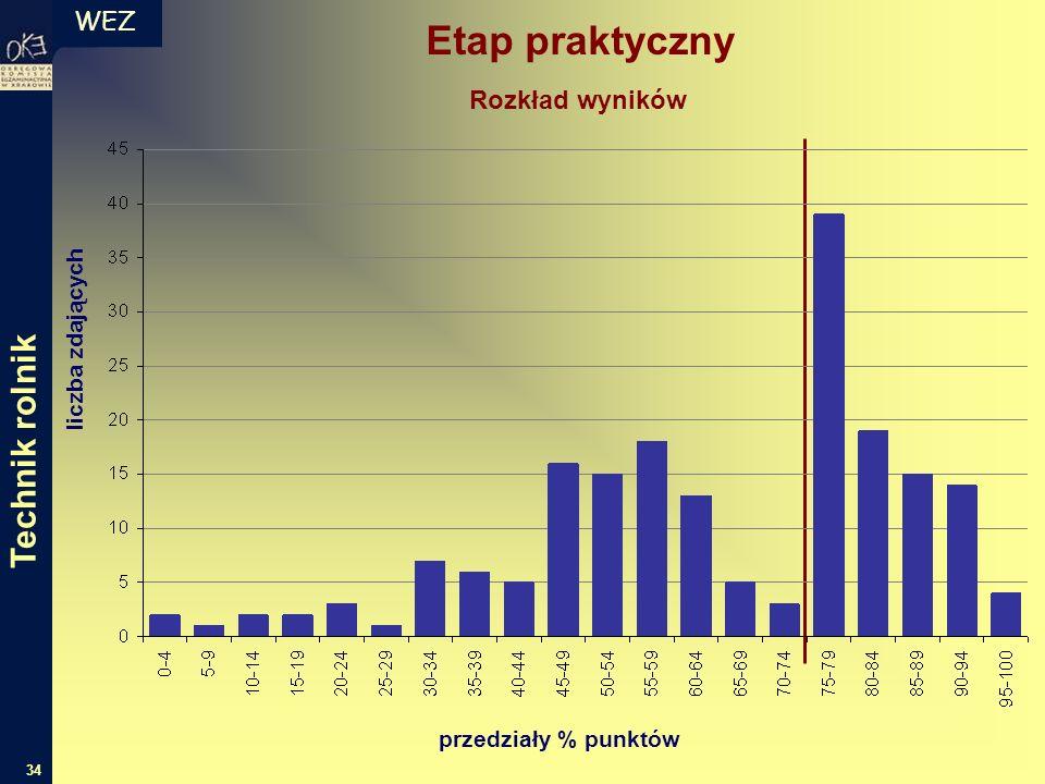 WEZ 34 liczba zdających przedziały % punktów Rozkład wyników Etap praktyczny Technik rolnik