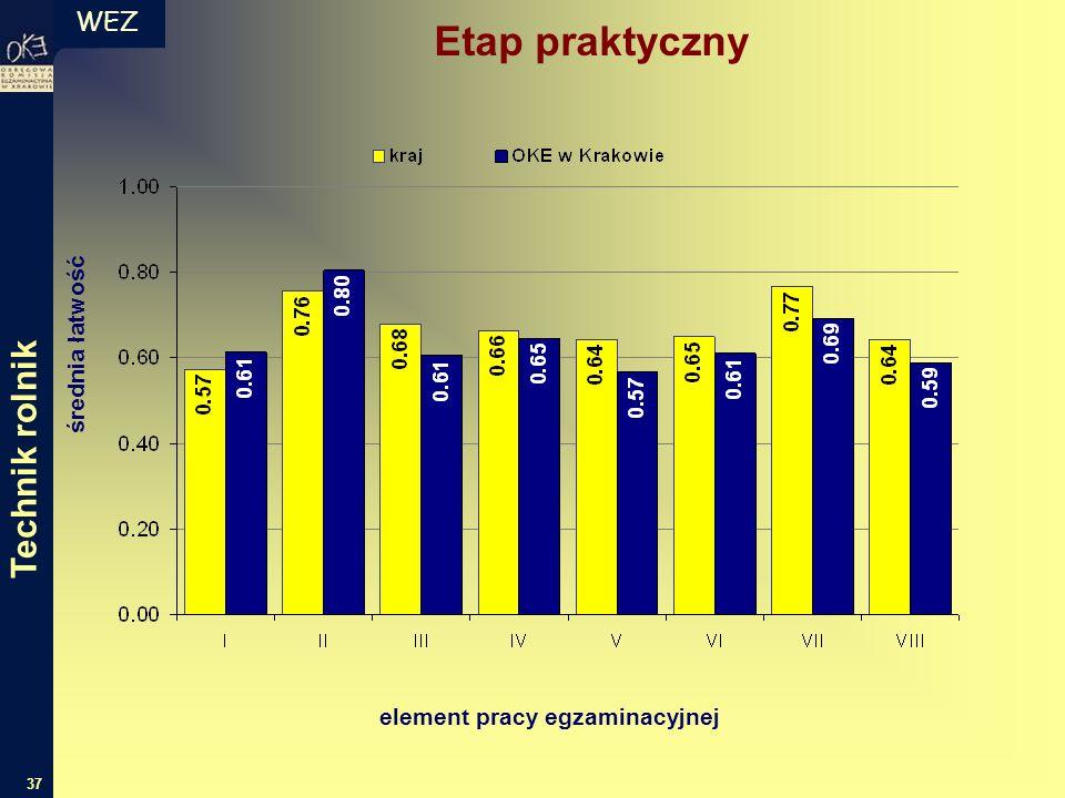 WEZ 37 średnia łatwość element pracy egzaminacyjnej Etap praktyczny Technik rolnik