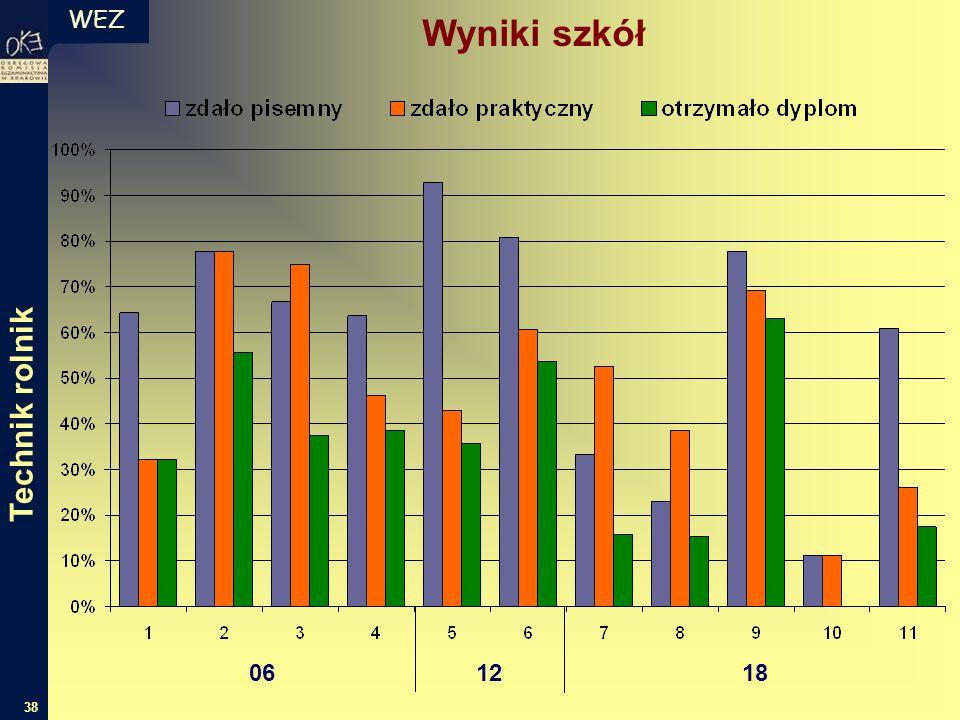 WEZ 38 Wyniki szkół 06 12 18 Technik rolnik