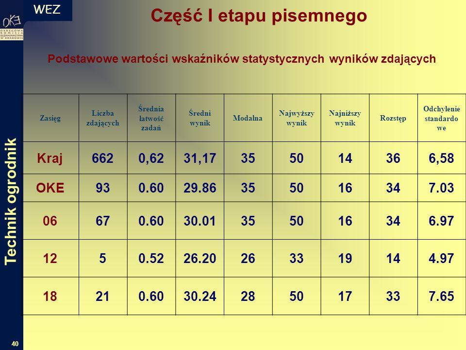 WEZ 40 Zasięg Liczba zdających Średnia łatwość zadań Średni wynik Modalna Najwyższy wynik Najniższy wynik Rozstęp Odchylenie standardo we Kraj6620,623