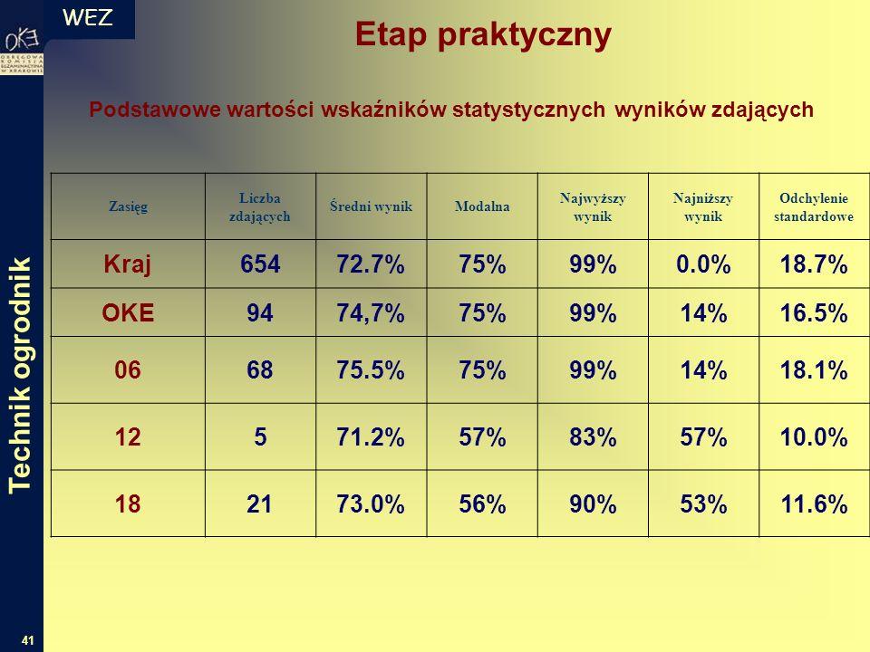 WEZ 41 Podstawowe wartości wskaźników statystycznych wyników zdających Zasięg Liczba zdających Średni wynikModalna Najwyższy wynik Najniższy wynik Odchylenie standardowe Kraj65472.7%75%99%0.0%18.7% OKE9474,7%75%99%14%16.5% 066875.5%75%99%14%18.1% 12571.2%57%83%57%10.0% 182173.0%56%90%53%11.6% Etap praktyczny Technik ogrodnik