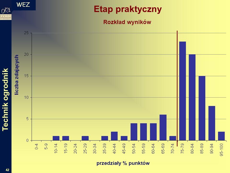WEZ 42 liczba zdających przedziały % punktów Rozkład wyników Etap praktyczny Technik ogrodnik