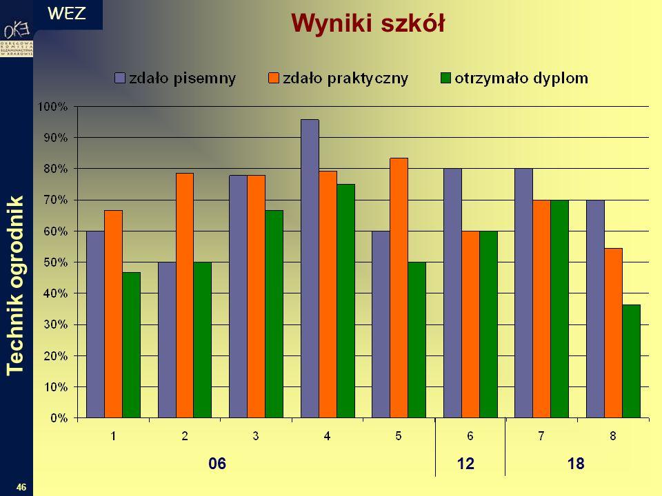 WEZ 46 Wyniki szkół 06 12 18 Technik ogrodnik