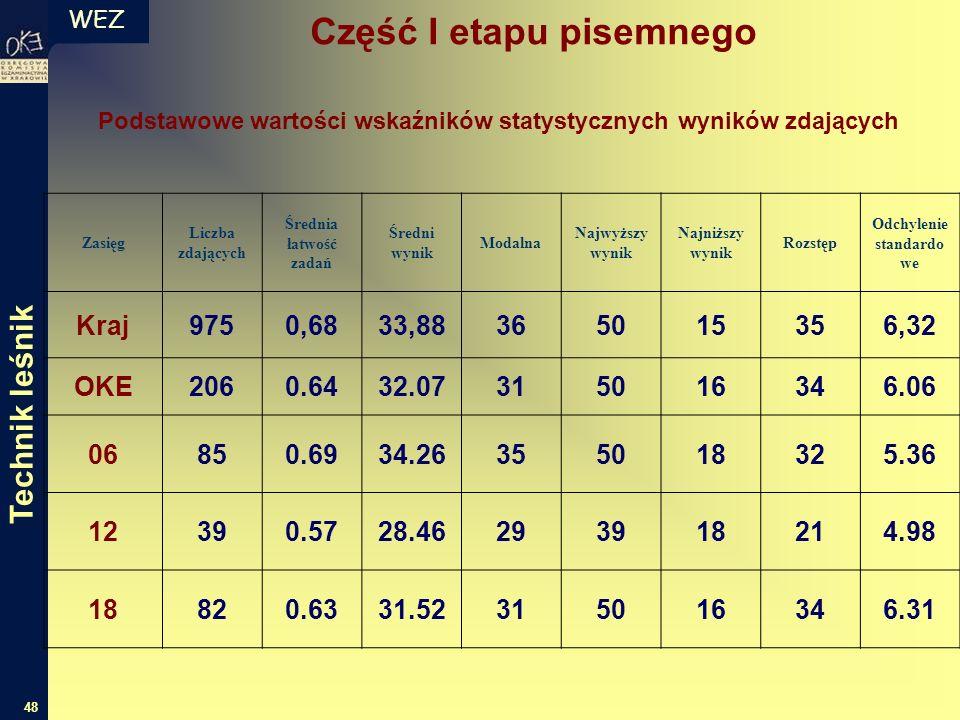 WEZ 48 Zasięg Liczba zdających Średnia łatwość zadań Średni wynik Modalna Najwyższy wynik Najniższy wynik Rozstęp Odchylenie standardo we Kraj9750,683