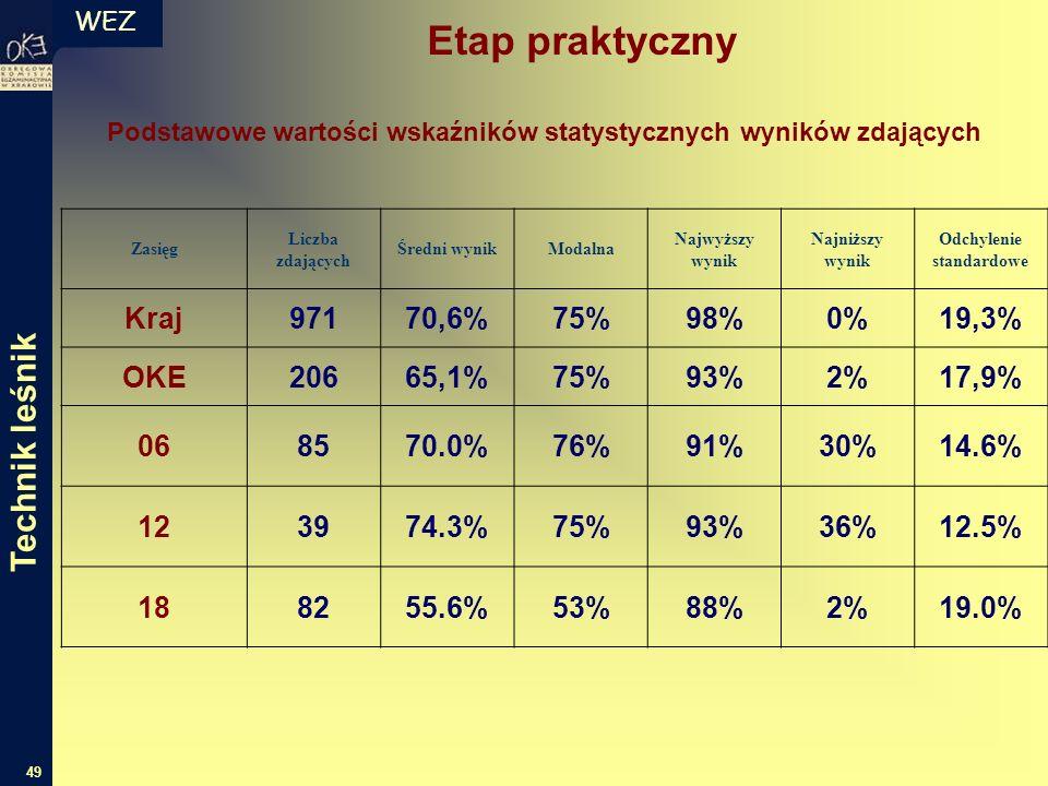 WEZ 49 Podstawowe wartości wskaźników statystycznych wyników zdających Zasięg Liczba zdających Średni wynikModalna Najwyższy wynik Najniższy wynik Odchylenie standardowe Kraj97170,6%75%98%0%19,3% OKE20665,1%75%93%2%17,9% 068570.0%76%91%30%14.6% 123974.3%75%93%36%12.5% 188255.6%53%88%2%19.0% Etap praktyczny Technik leśnik