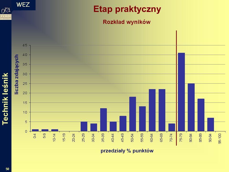 WEZ 50 Etap praktyczny liczba zdających przedziały % punktów Rozkład wyników Technik leśnik