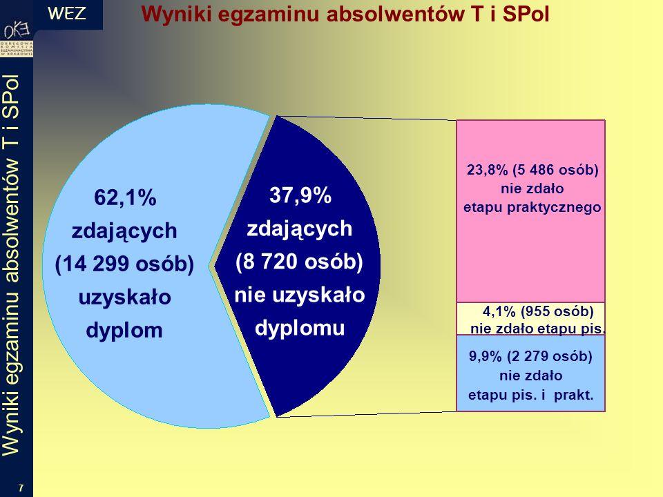 WEZ 7 Wyniki egzaminu absolwentów T i SPol 62,1% zdających (14 299 osób) uzyskało dyplom 37,9% zdających (8 720 osób) nie uzyskało dyplomu 23,8% (5 486 osób) nie zdało etapu praktycznego 9,9% (2 279 osób) nie zdało etapu pis.