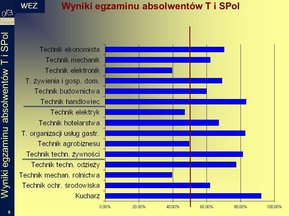WEZ 8 Wyniki egzaminu absolwentów T i SPol