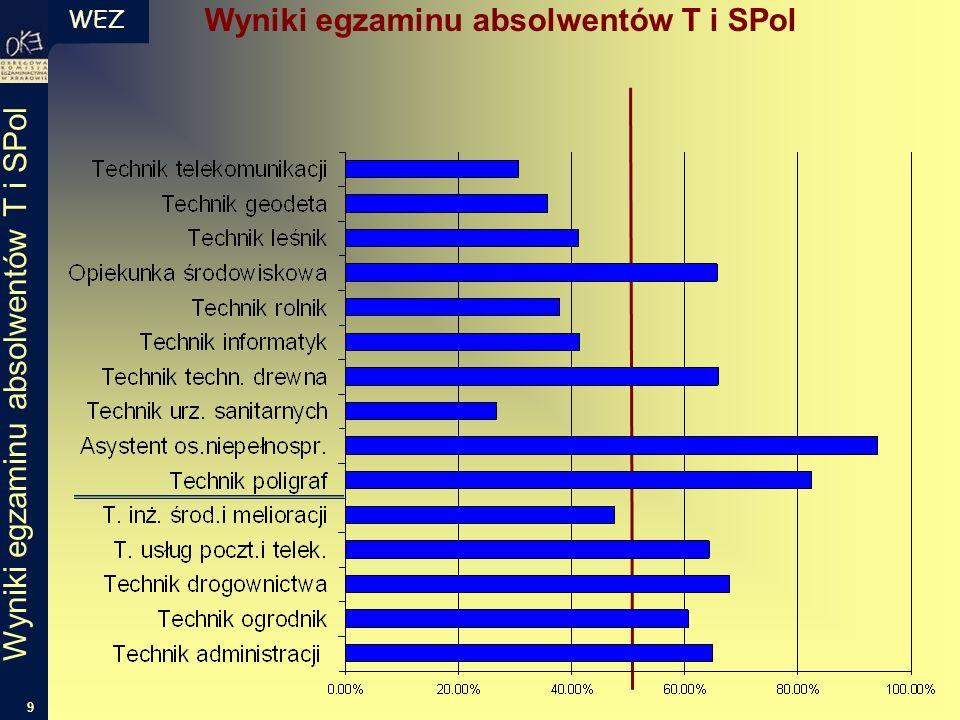 WEZ 9 Wyniki egzaminu absolwentów T i SPol