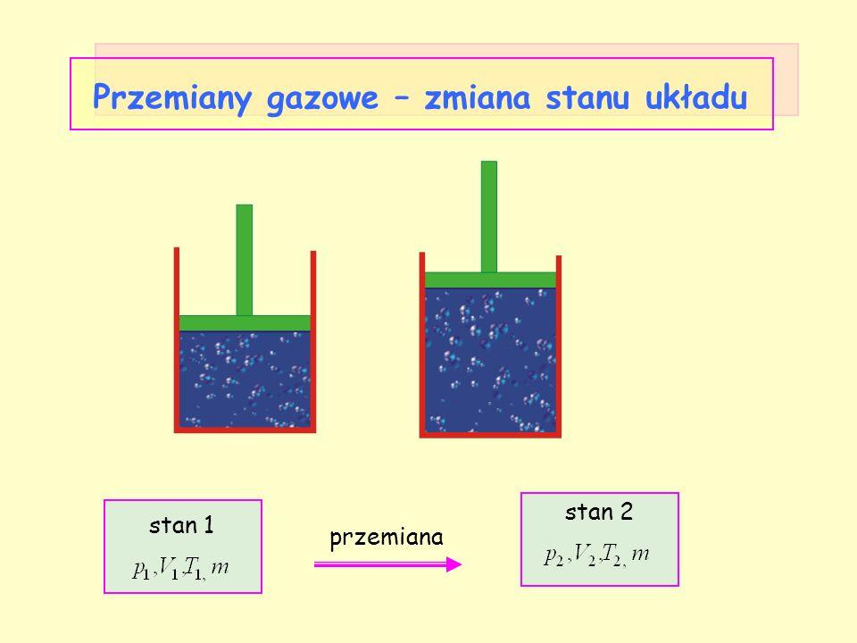 Przemiany gazowe – zmiana stanu układu stan 1 stan 2 przemiana