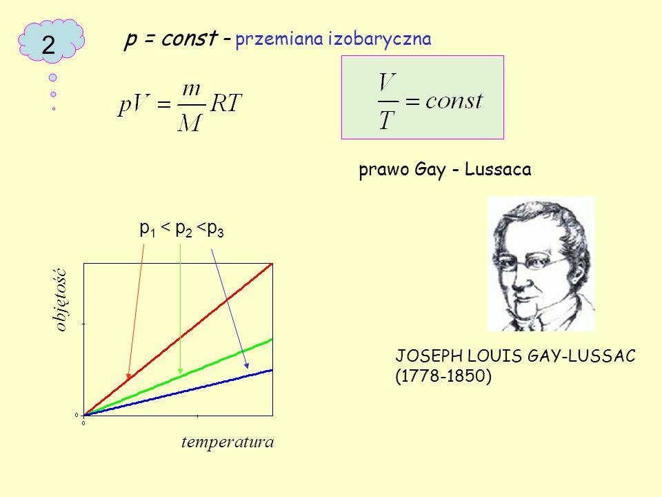 2 p = const – przemiana izobaryczna prawo Gay - Lussaca JOSEPH LOUIS GAY-LUSSAC (1778-1850) objętość temperatura p 1 < p 2 <p 3