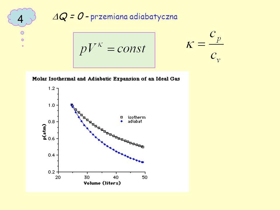 4  Q = 0 – przemiana adiabatyczna