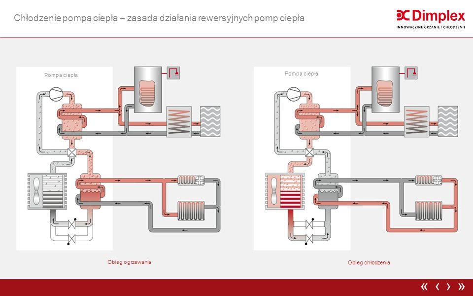 Chłodzenie pompą ciepła – zasada działania rewersyjnych pomp ciepła ›»‹« Obieg chłodzenia Obieg ogrzewania Pompa ciepła