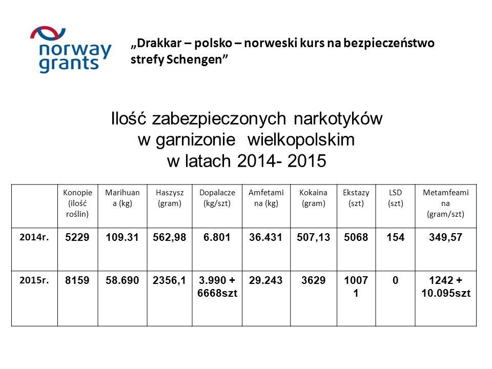Ilość zabezpieczonych narkotyków w garnizonie wielkopolskim w latach 2014- 2015 Konopie (ilość roślin) Marihuan a (kg) Haszysz (gram) Dopalacze (kg/szt) Amfetami na (kg) Kokaina (gram) Ekstazy (szt) LSD (szt) Metamfeami na (gram/szt) 2014r.