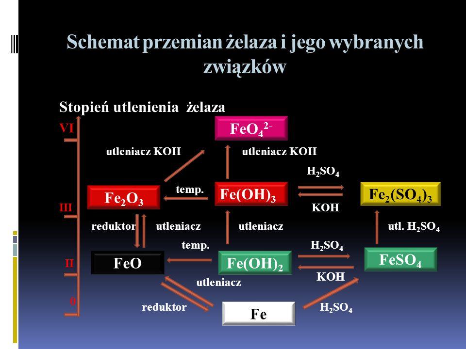 Schemat przemian żelaza i jego wybranych związków Stopień utlenienia żelaza VI utleniacz KOH utleniacz KOH H 2 SO 4 temp.