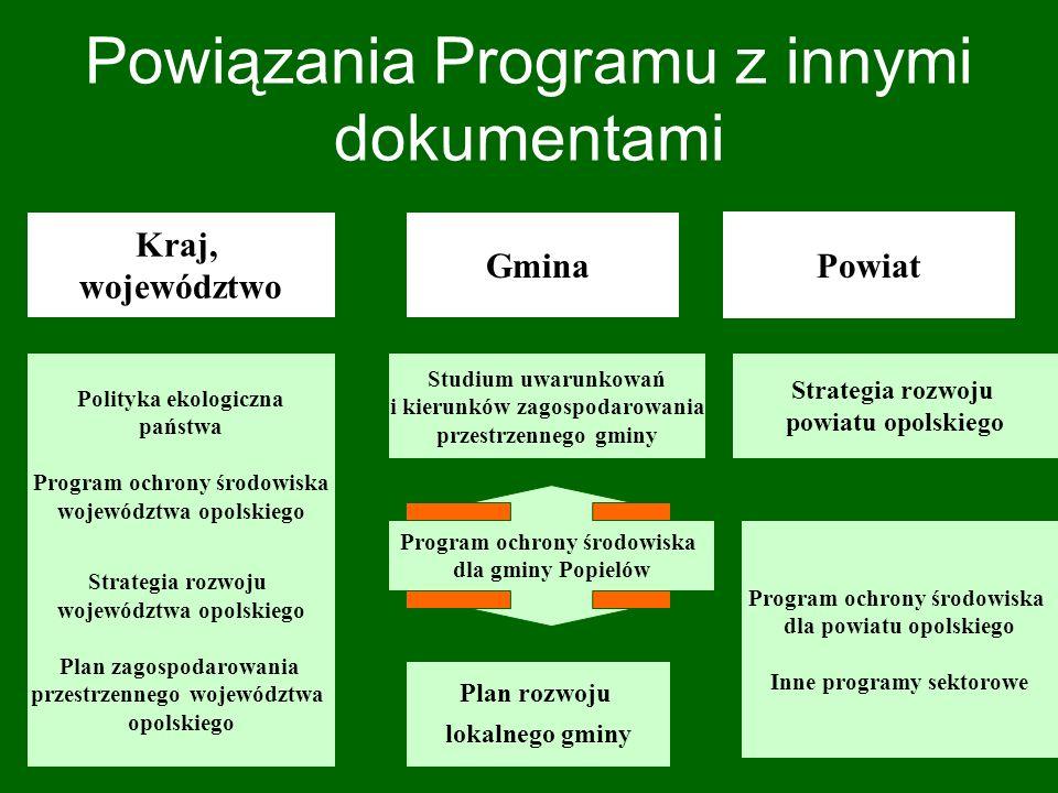 Układ Programu Ochrony Środowiska dla gminy Popielów wstęp charakterystyka i ocena aktualnego stanu środowiska w gminie - główne zagrożenia i problemy  polityka ekologiczna gminy - spójność Programu z innymi dokumentami strategicznymi - priorytety ekologiczne gminy Popielów - cele średniookresowe oraz działania własne i koordynowane (do 2007r.)  program wykonawczy - harmonogram finansowo-rzeczowy - zarządzanie, monitoring i sprawozdawczość