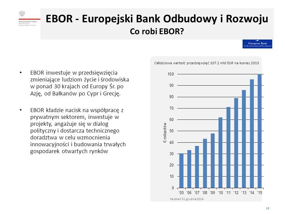 18 EBOR inwestuje w przedsięwzięcia zmieniające ludziom życie i środowiska w ponad 30 krajach od Europy Śr.