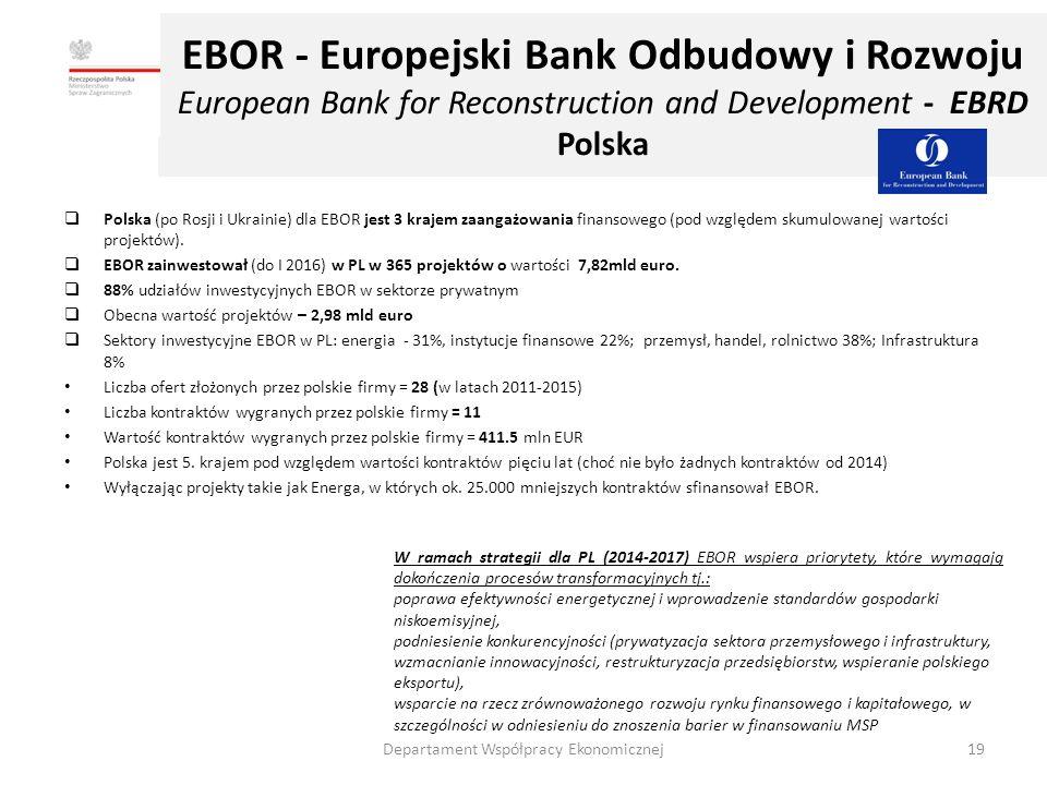  Polska (po Rosji i Ukrainie) dla EBOR jest 3 krajem zaangażowania finansowego (pod względem skumulowanej wartości projektów).